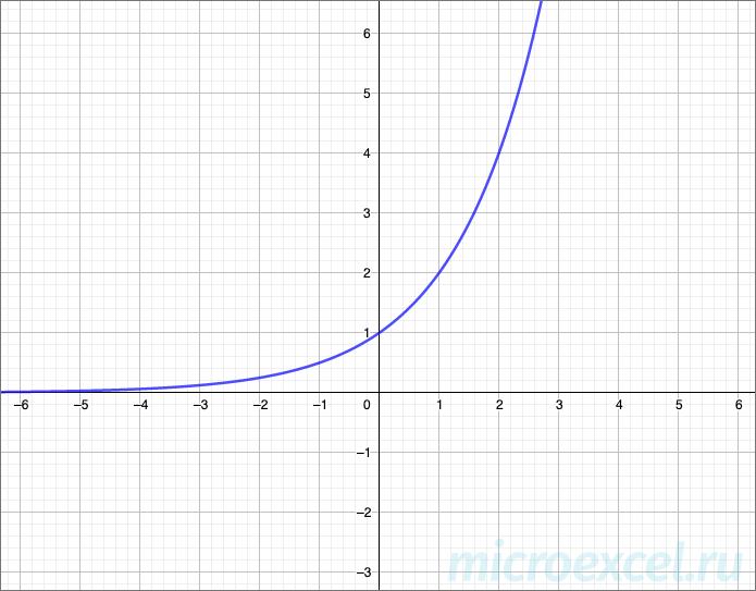 График показательной функции (возрастающий)