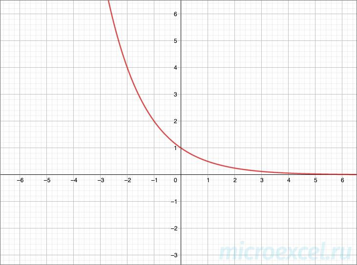 График показательной функции (убывающий)