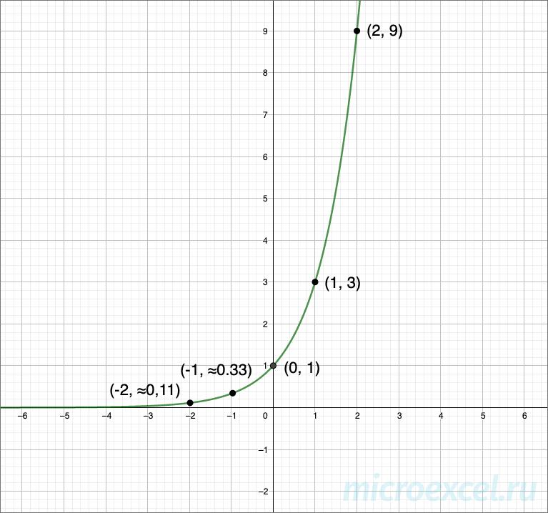 Пример графика показательной функции