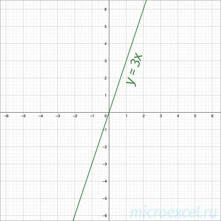 Степенная функция: определение, формула, виды графиков