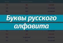 Таблица букв русского алфавита: вид (гласная, согласная), номер, произношение