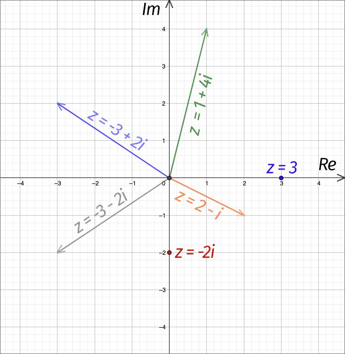 Комплексные числа на координатной плоскости