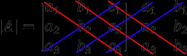 Метод Саррюса для нахождения определителя матрицы