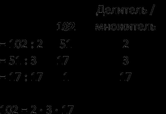Пример разложения числа на простые множители