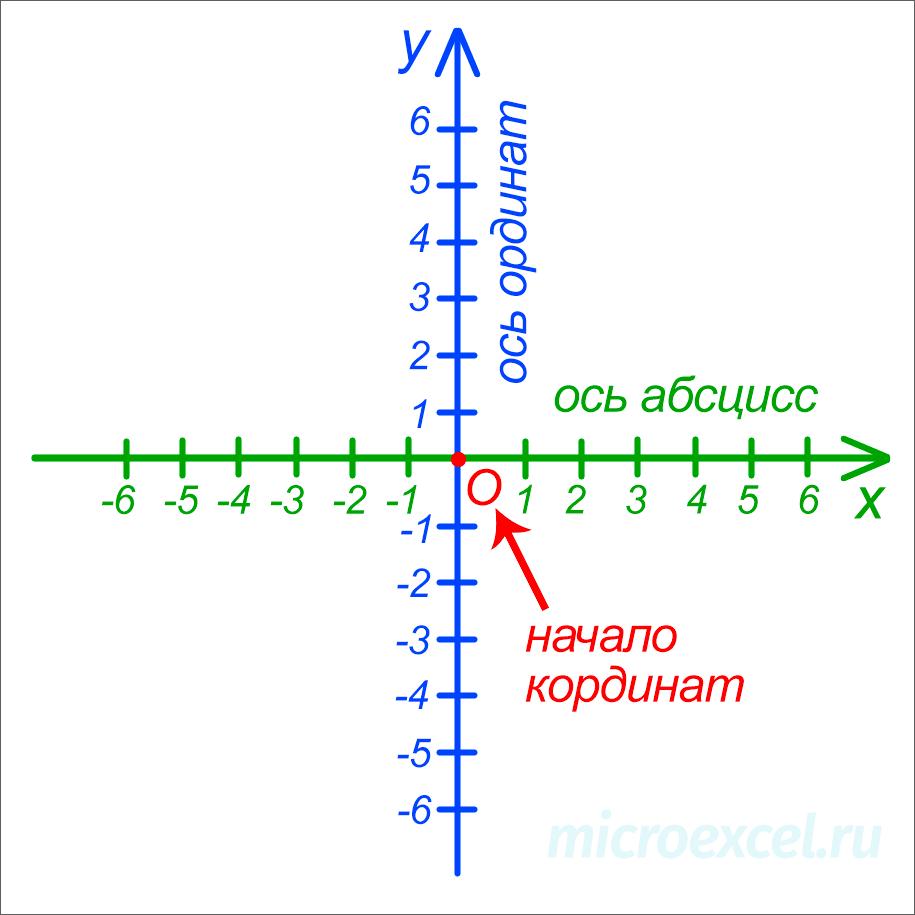 Декартовая система координат