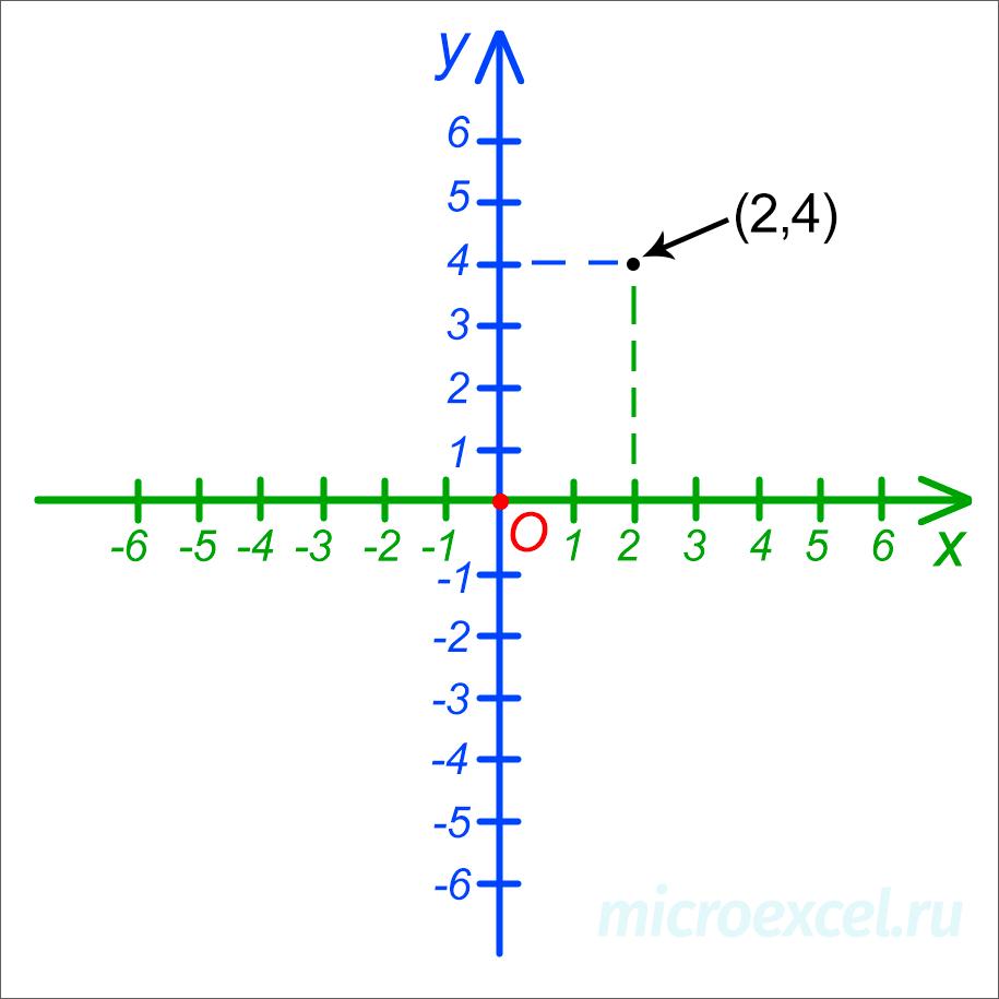 Точка на координатной плоскости