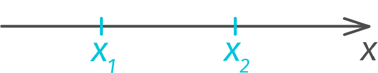 Корни квадратного уравнения на числовой оси