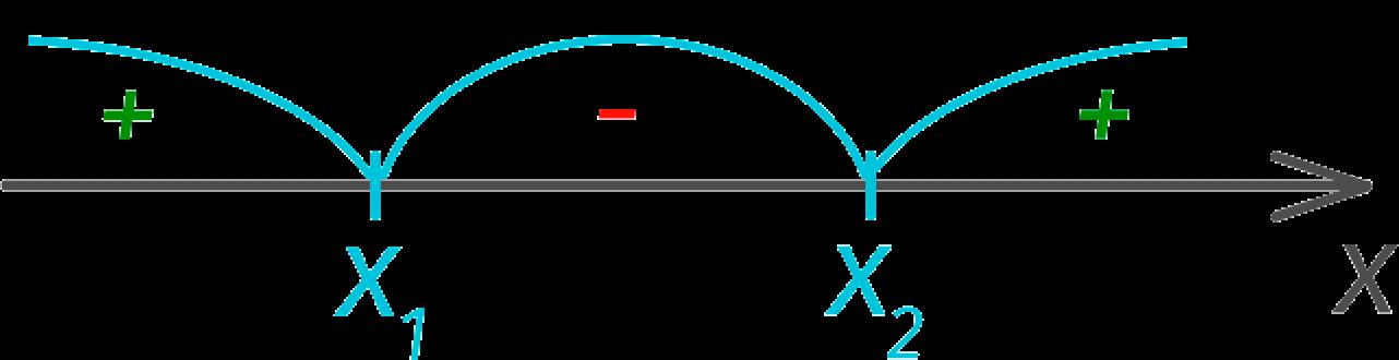 Корни квадратного уравнения с интервалами