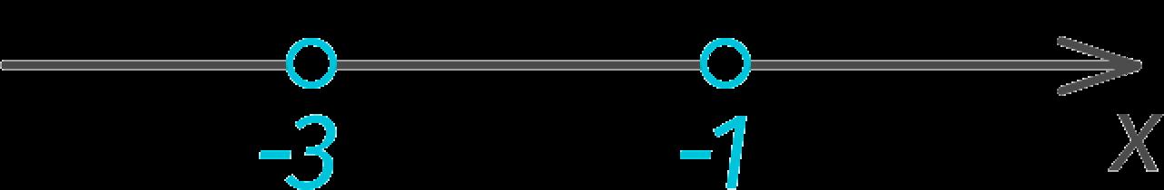 Корни квадратного уравнения на числовой оси (пример)