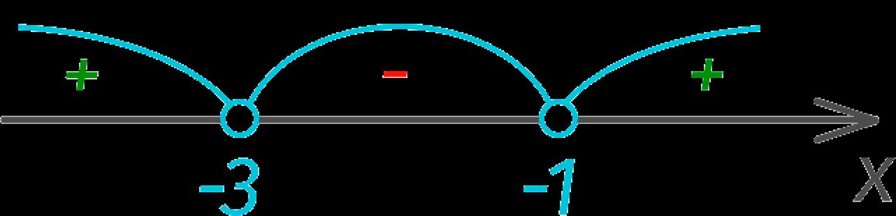 Корни квадратного уравнения с интервалами на числовой оси (пример)