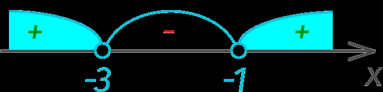 Пример решения квадратного неравенства на числовой оси