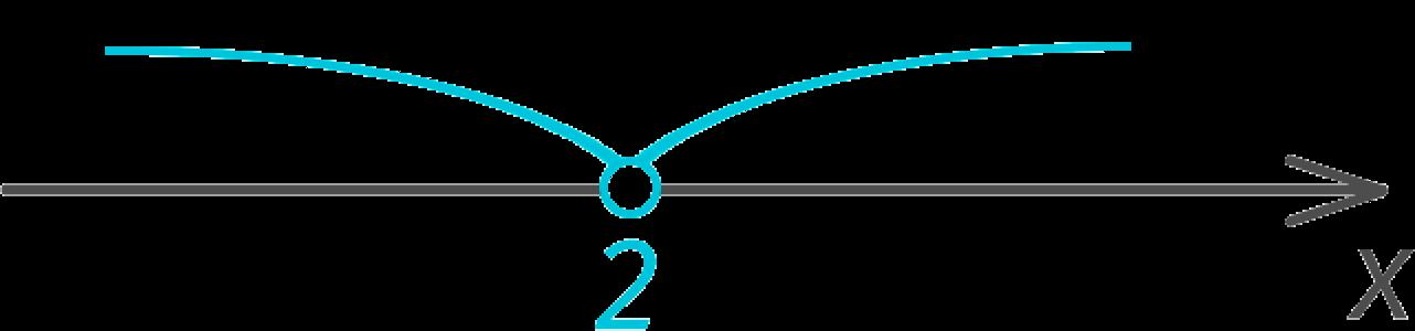 Корень квадратного уравнения на числовой оси (пример)