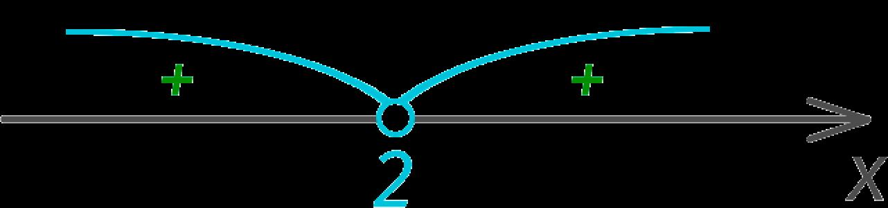 Решение квадратного неравенства на числовой оси (пример)
