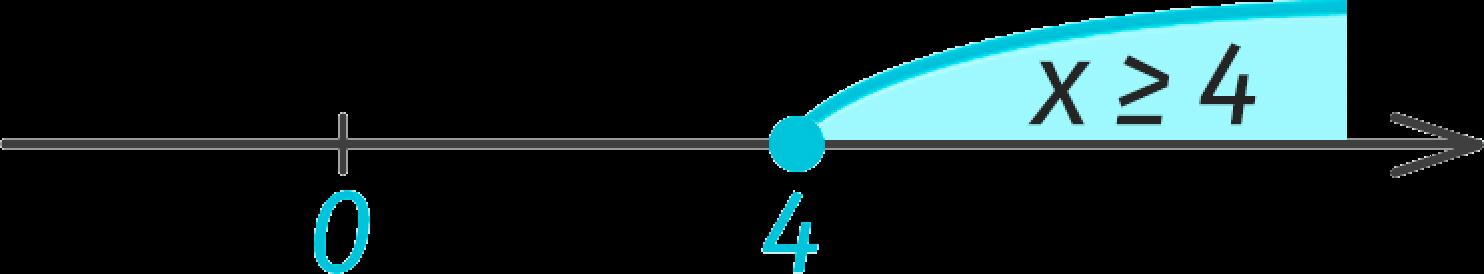 Пример решения линейного неравенства на числовой оси