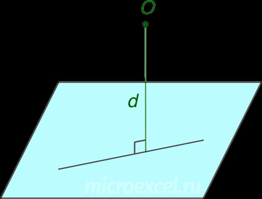 Расстояние от точки до плоскости