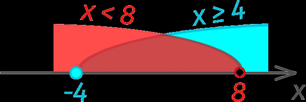 Пример решения системы неравенств на числовой оси