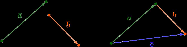 Правило треугольника для сложения векторов