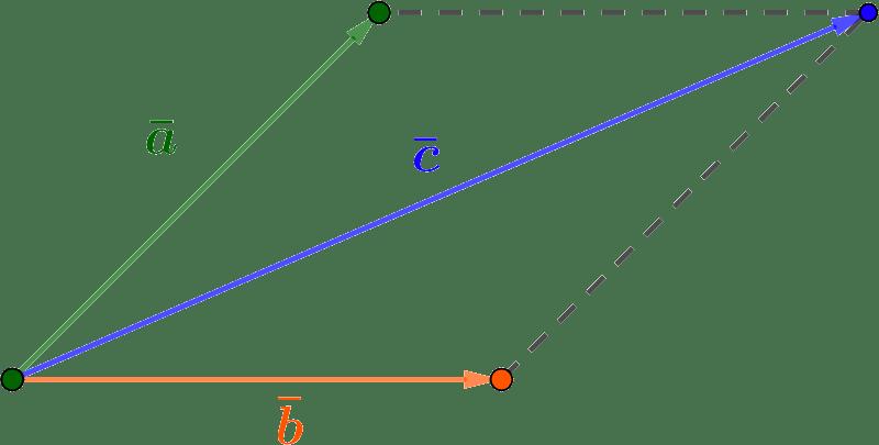 Правило параллелограмма для сложения векторов