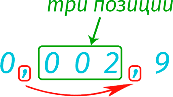 Перемещение запятой в десятичной дроби (пример)